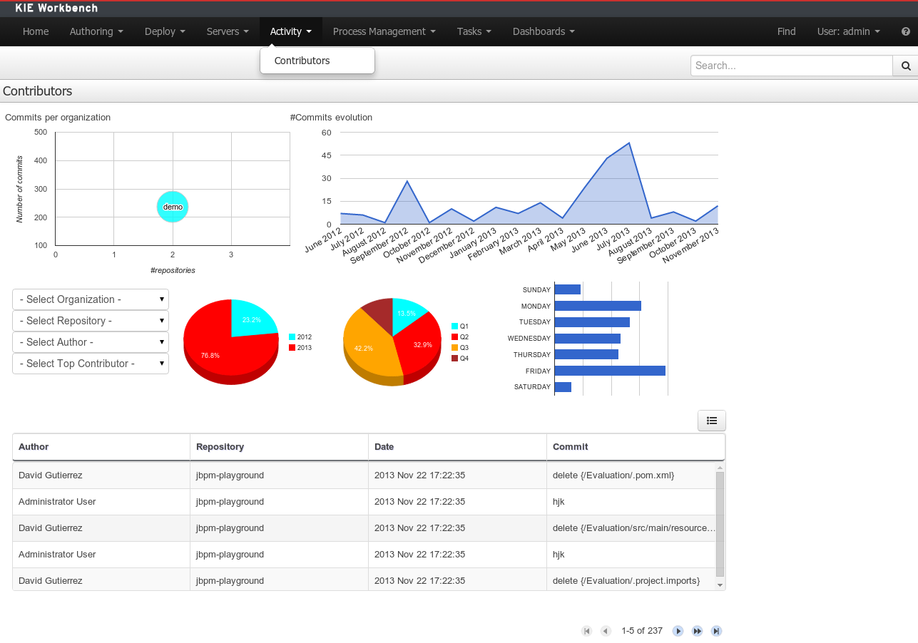 Drools documentation 2610 contributors dashboard malvernweather Image collections